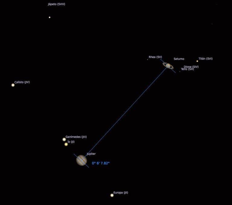 Esquema da conjunção de Júpiter e Saturno com suas luas. FEDERAÇÃO DAS ASSOCIAÇÕES ASTRONÔMICAS DA ESPANHA